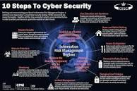 ten steps to cyber security